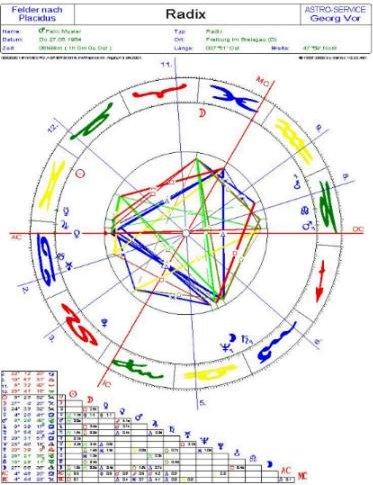 Horoskopgrafik